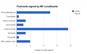Graph showing number of postcards signed by MP